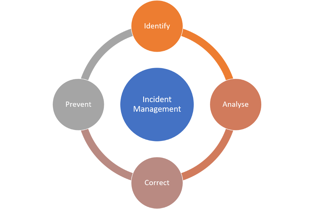 Incident Management in an Agile Setup