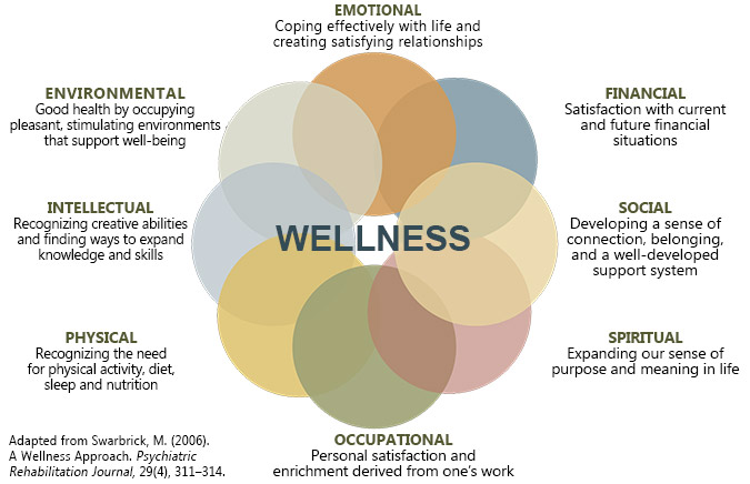 Wellness - A Way of Life