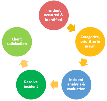 A beginner's guide to Incident Management